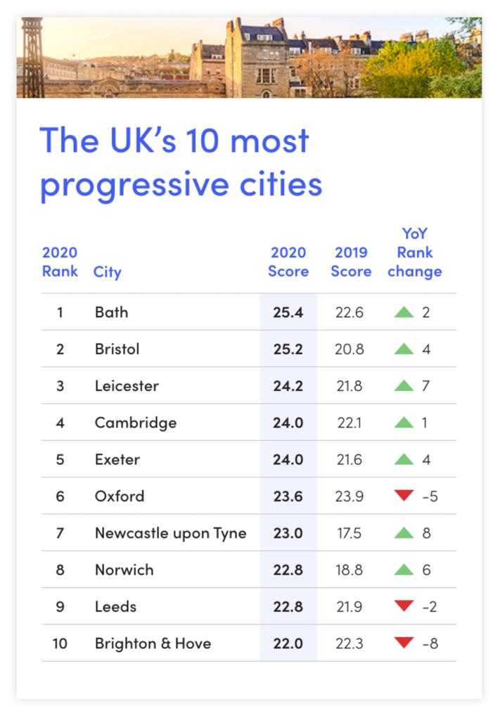 Top 10 Progressive Uk Cities